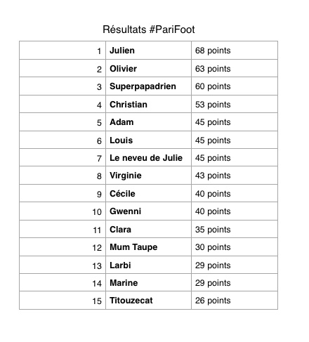 tableauparifoot